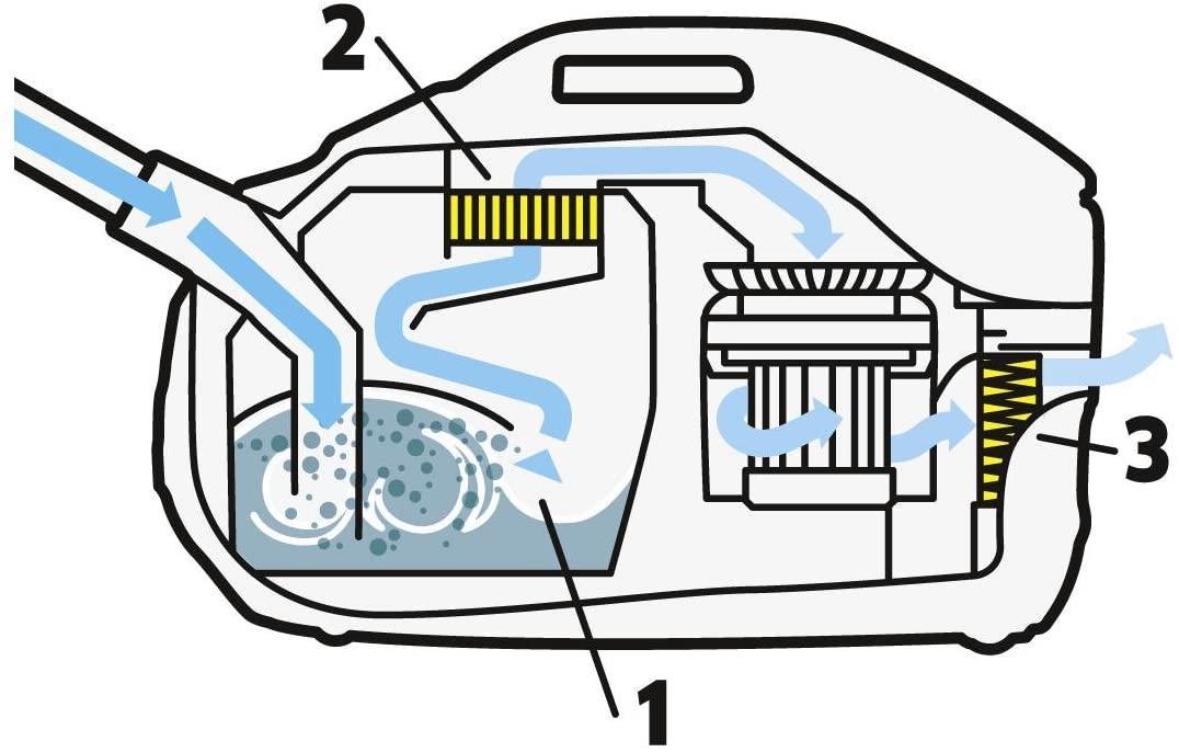 funcionamiento aspirador de agua